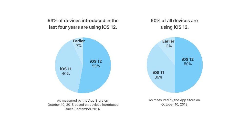 Statystyki systemu iOS 12