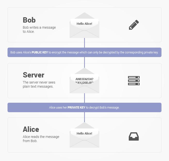 ProtonMail - Jak działa szyfrowanie?