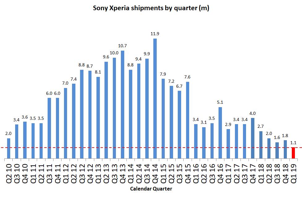 Sprzedaż smartfonów Sony Xperia w Q1 2019