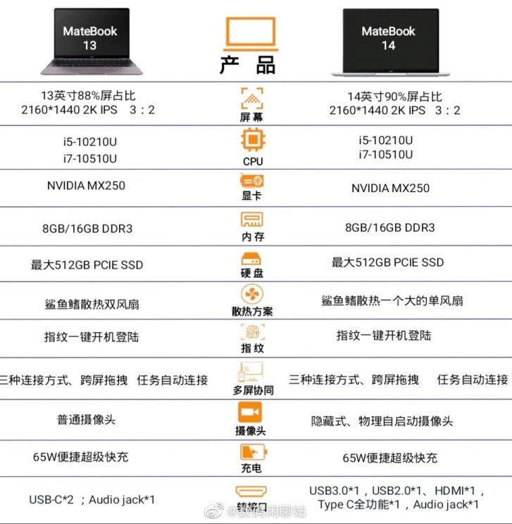 Specyfikacja laptopów MateBook 13 i MateBook 14