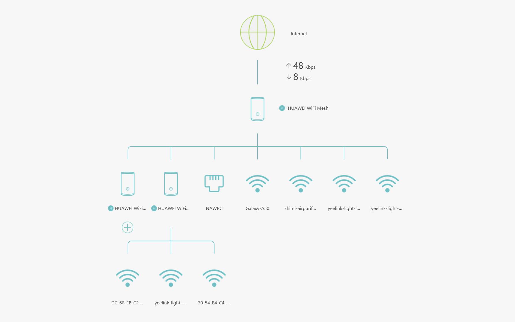 Huawei WiFi Mesh - zarządzenie urządzeniami